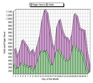 SiteMeter visits and page views in April